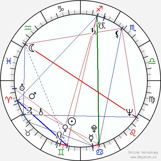 Svatava Hubeňáková wikipedie wiki 2020, 2021 horoskop