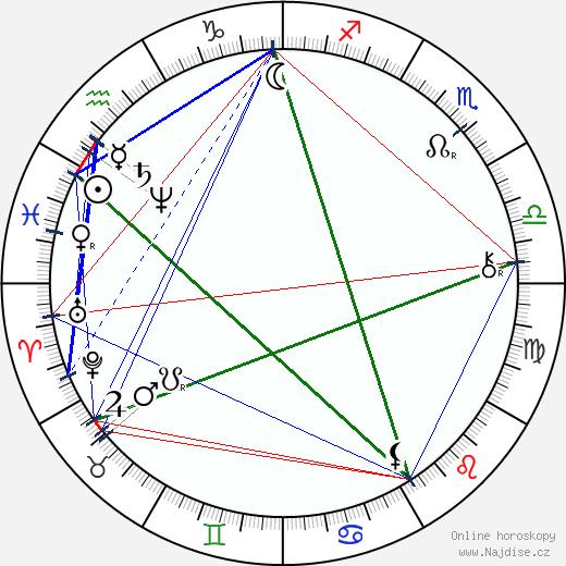 Svatopluk Čech wikipedie wiki 2018, 2019 horoskop