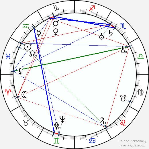 Svatopluk Innemann wikipedie wiki 2020, 2021 horoskop