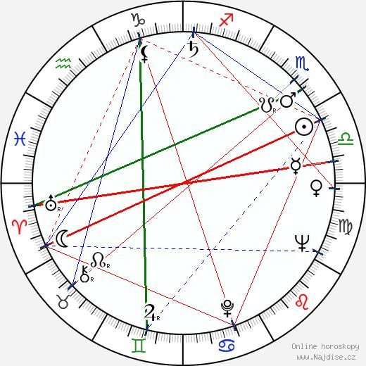 Svatopluk Matyáš wikipedie wiki 2019, 2020 horoskop