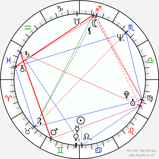 Svatopluk Schuller wikipedie wiki 2019, 2020 horoskop