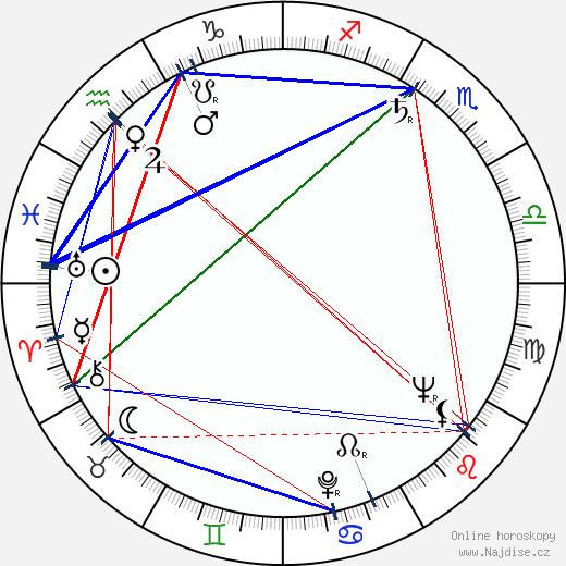 Svatopluk Skládal wikipedie wiki 2019, 2020 horoskop