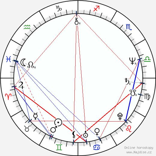 Svatopluk Skopal wikipedie wiki 2018, 2019 horoskop