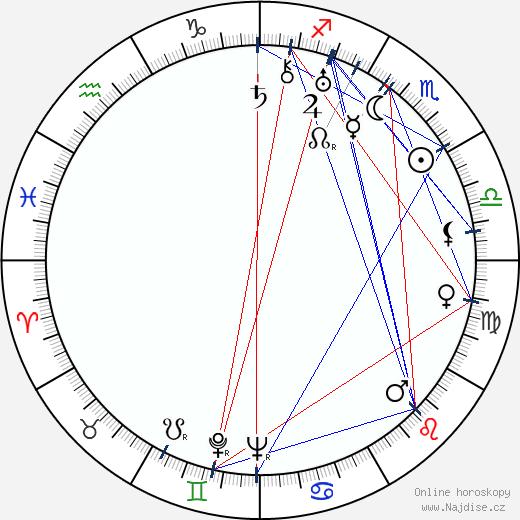 Svatopluk Turek wikipedie wiki 2020, 2021 horoskop