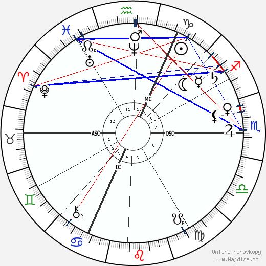 Svatý Jozef Damien De Veuster wikipedie wiki 2019, 2020 horoskop