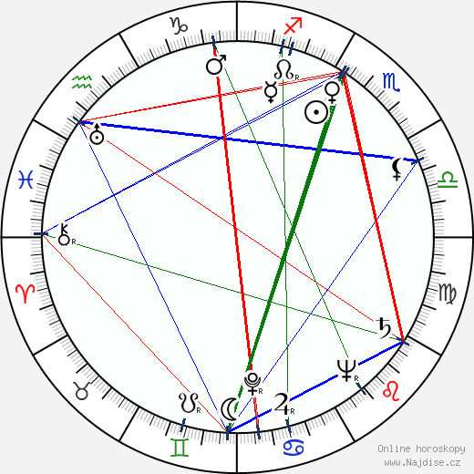 Sven Lindberg wikipedie wiki 2017, 2018 horoskop