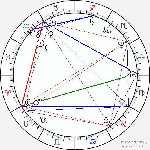 Sven Nordin wikipedie wiki 2018, 2019 horoskop