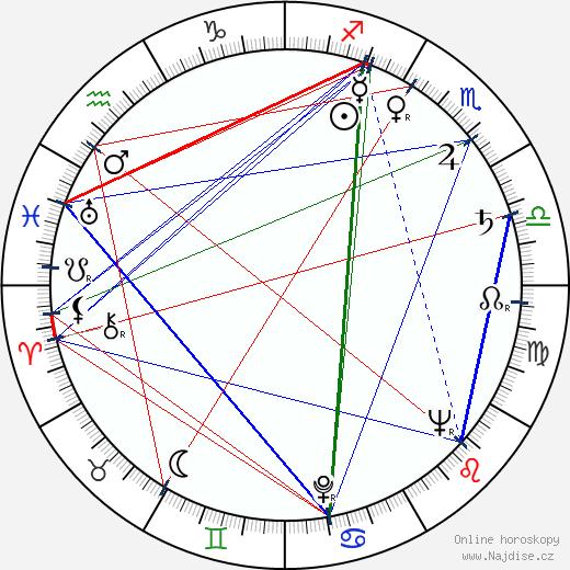 Sven Nykvist wikipedie wiki 2018, 2019 horoskop