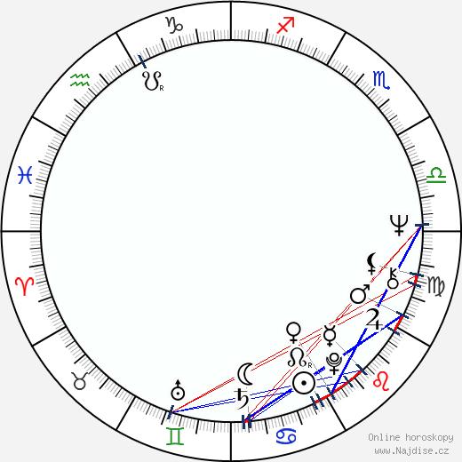 Sverre Anker Ousdal wikipedie wiki 2019, 2020 horoskop