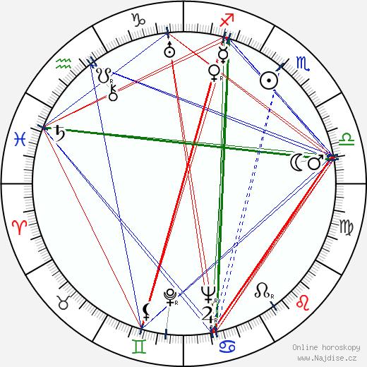 Světla Svozilová wikipedie wiki 2017, 2018 horoskop