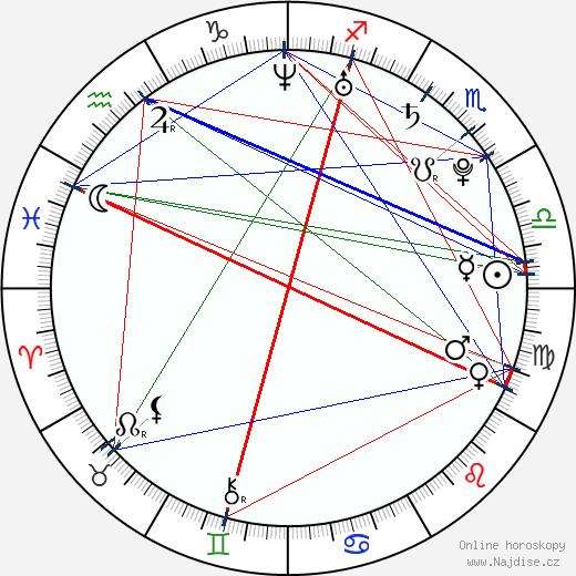 Světlana Ivanova wikipedie wiki 2020, 2021 horoskop