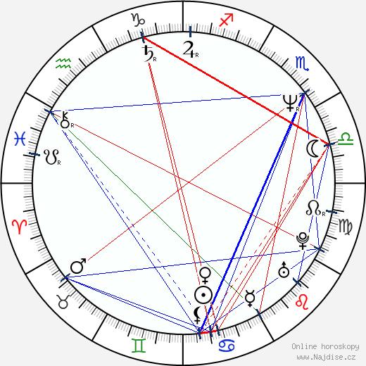 Světlana Nálepková wikipedie wiki 2019, 2020 horoskop