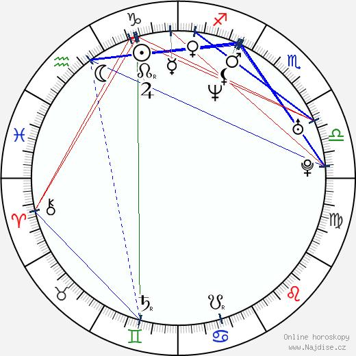 Světlana Witowská wikipedie wiki 2019, 2020 horoskop