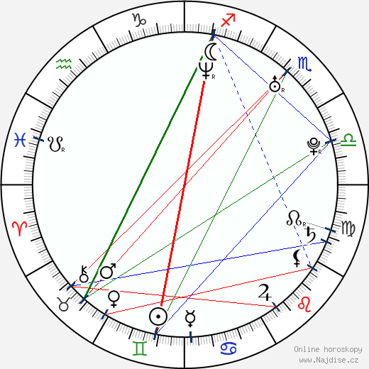 Svetlana Zakharova wikipedie wiki 2018, 2019 horoskop
