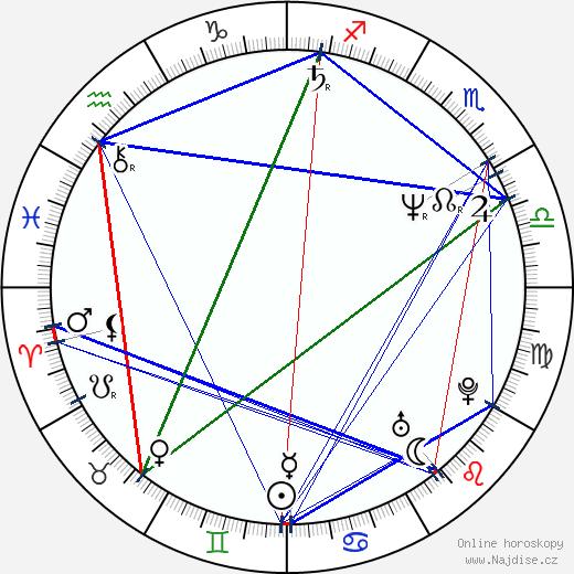 Svetozar Cvetković wikipedie wiki 2018, 2019 horoskop