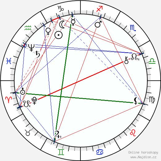 Svetozár Hurban-Vajanský wikipedie wiki 2019, 2020 horoskop