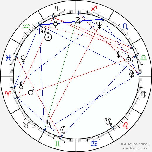 Svetozar Ristovski wikipedie wiki 2018, 2019 horoskop