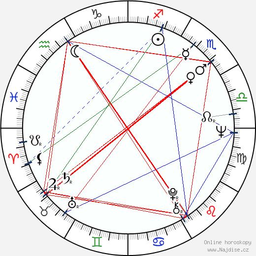 Svetozár Stračina wikipedie wiki 2019, 2020 horoskop