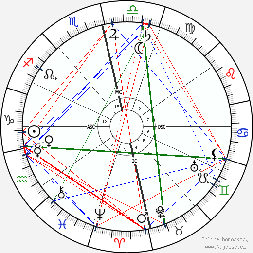 Swami Vivekananda wikipedie wiki 2020, 2021 horoskop