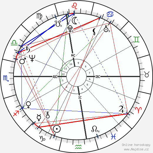 Sydney Biddle Barrows wikipedie wiki 2017, 2018 horoskop