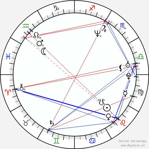 Sydney Penny wikipedie wiki 2018, 2019 horoskop