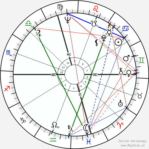 Sydney Pollack wikipedie wiki 2019, 2020 horoskop