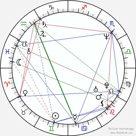 Sydney Walsh wikipedie wiki 2019, 2020 horoskop