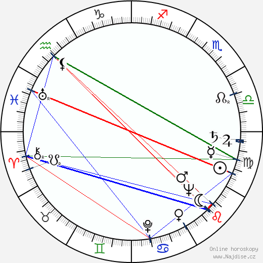 Sylva Langová wikipedie wiki 2018, 2019 horoskop