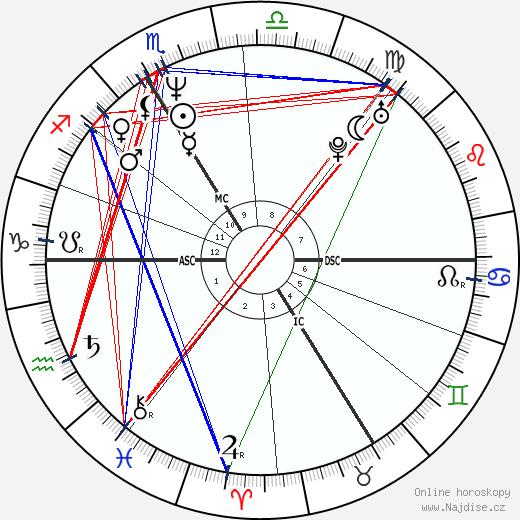 Sylvain Chomet wikipedie wiki 2017, 2018 horoskop
