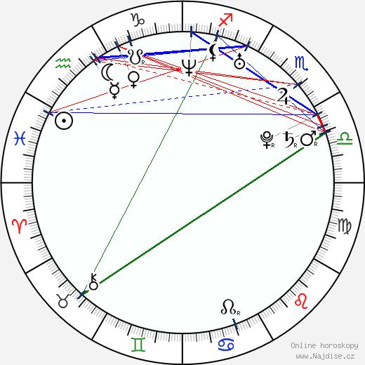 Sylvain Machac wikipedie wiki 2017, 2018 horoskop