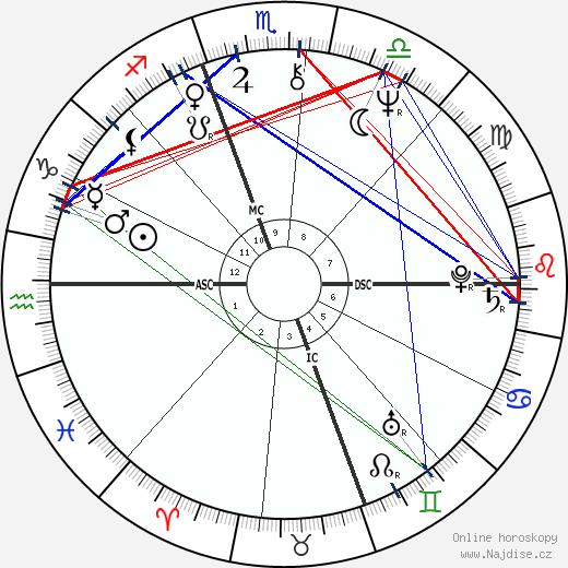 Sylvano Galago wikipedie wiki 2019, 2020 horoskop