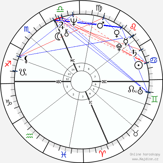 Sylvester Stallone wikipedie wiki 2020, 2021 horoskop
