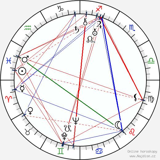 Sylvi Kekkonen wikipedie wiki 2017, 2018 horoskop