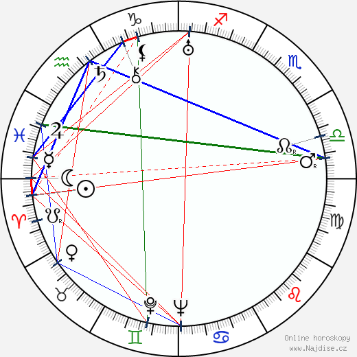 Sylvia Paatero wikipedie wiki 2017, 2018 horoskop