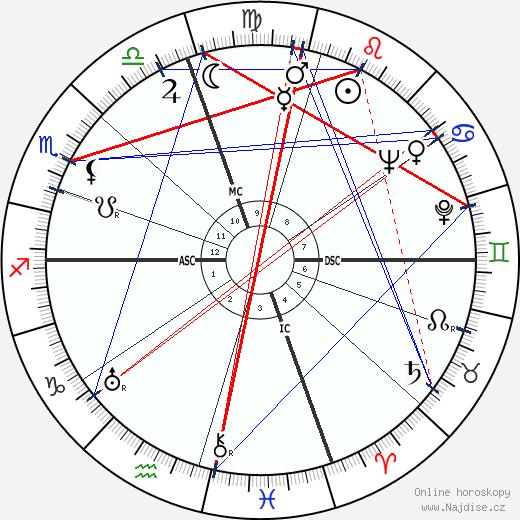 Sylvia Sidney wikipedie wiki 2020, 2021 horoskop