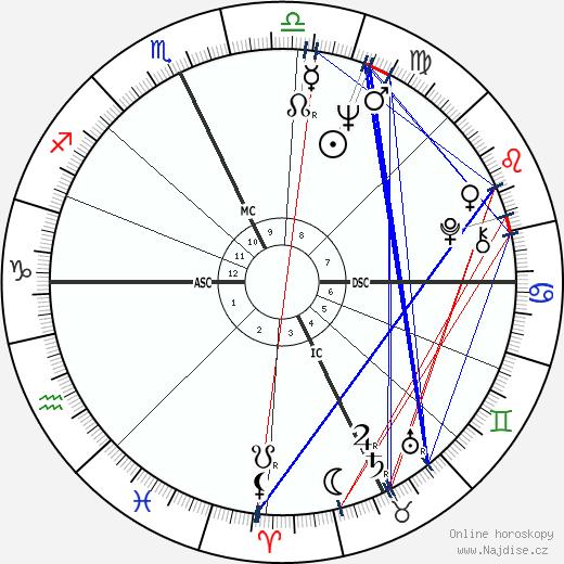 Sylvia Tyson wikipedie wiki 2017, 2018 horoskop