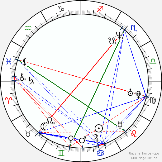 Sylwester Latkowski wikipedie wiki 2017, 2018 horoskop