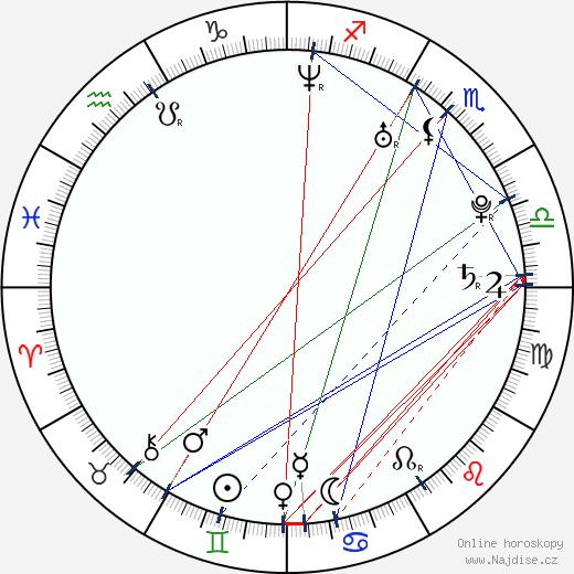 T. J. Miller wikipedie wiki 2019, 2020 horoskop