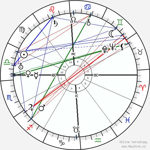 T. S. Eliot wikipedie wiki 2018, 2019 horoskop