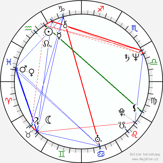T. S. Nagabharana wikipedie wiki 2018, 2019 horoskop