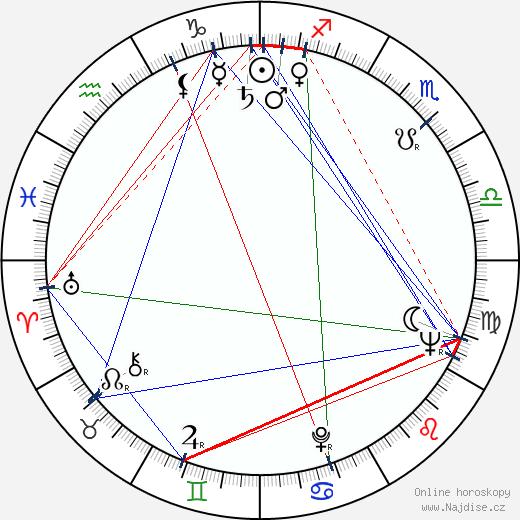 Tachir Sabirov wikipedie wiki 2017, 2018 horoskop
