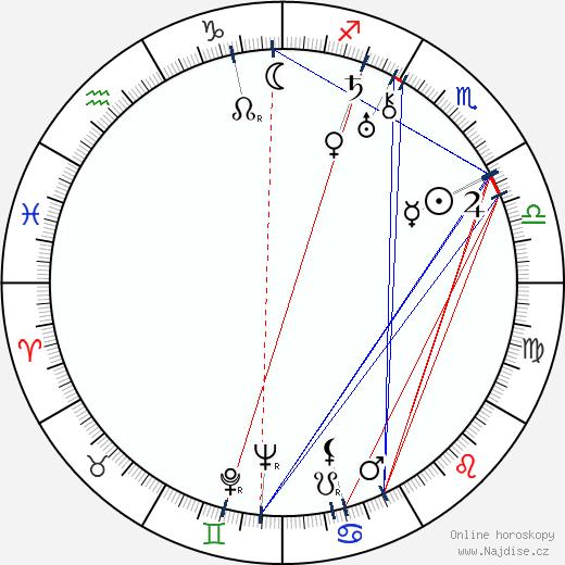Tadeusz Faliszewski wikipedie wiki 2018, 2019 horoskop