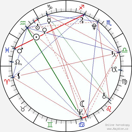 Tadeusz Kościuszko wikipedie wiki 2018, 2019 horoskop