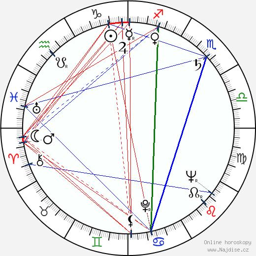 Tadeusz Sabara wikipedie wiki 2017, 2018 horoskop