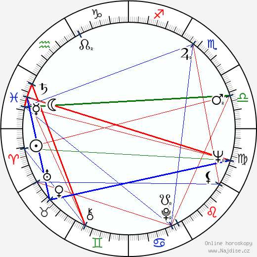 Taito Vainio wikipedie wiki 2019, 2020 horoskop