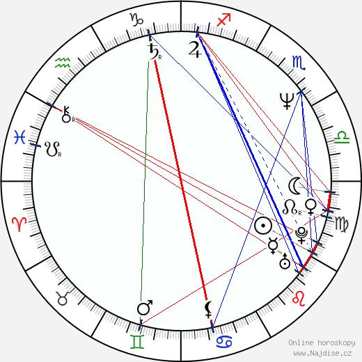 Takaši Miike wikipedie wiki 2019, 2020 horoskop