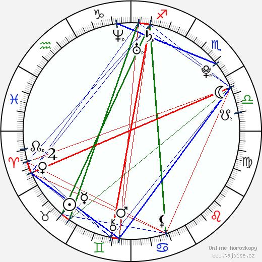 Takeru wikipedie wiki 2018, 2019 horoskop