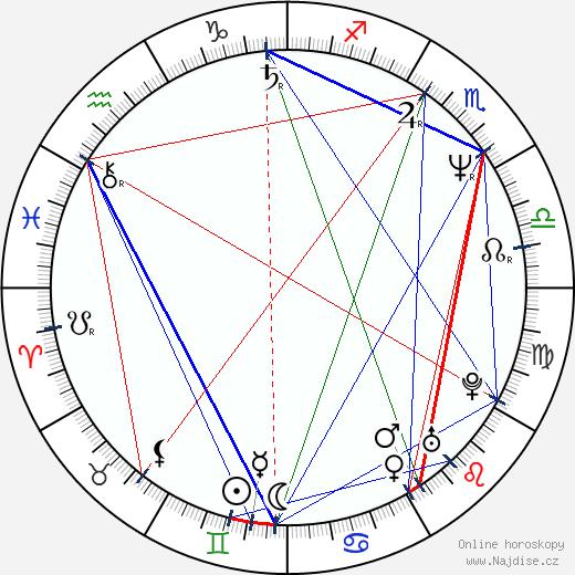 Takeši Kobajaši wikipedie wiki 2019, 2020 horoskop