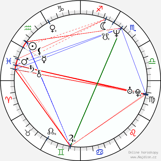 Tally Chanel wikipedie wiki 2019, 2020 horoskop