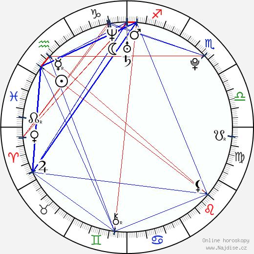 Tamara Kubová-Klusová wikipedie wiki 2018, 2019 horoskop